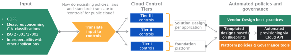 Cloud Governance infographic