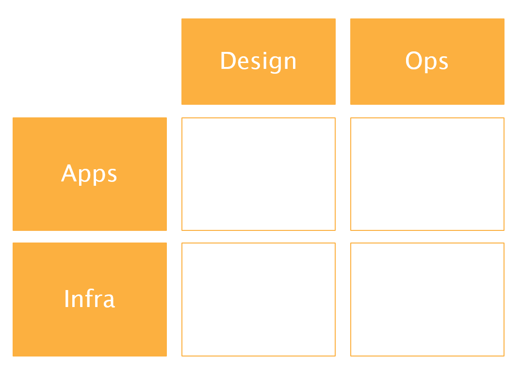 Four Box Model for Operating Models by AWS.png