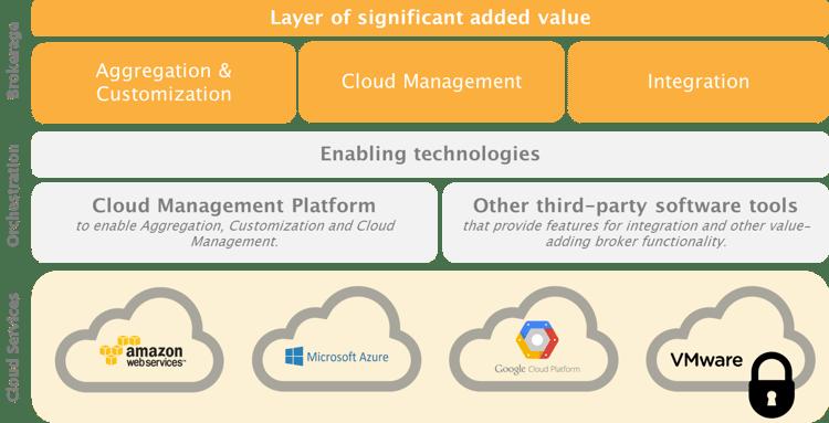 Cloud Brokerage Model.png