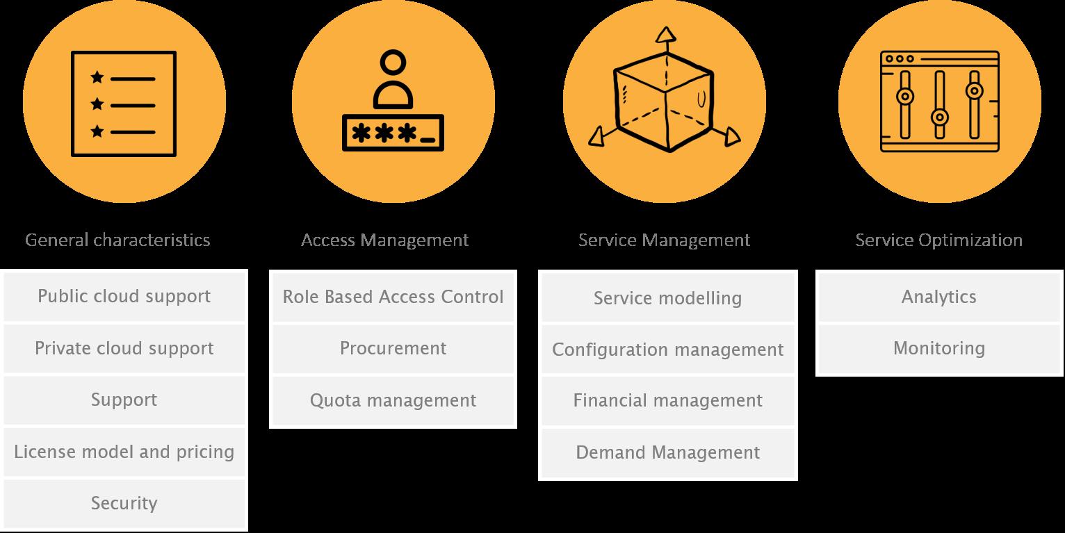 Evaluatiemodel_voor_cloud_management_platforms.png