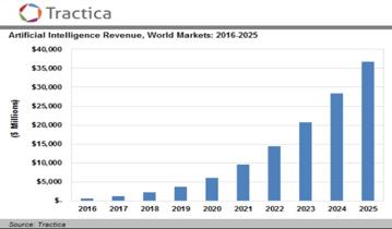 stijgende omzet in de AI markt