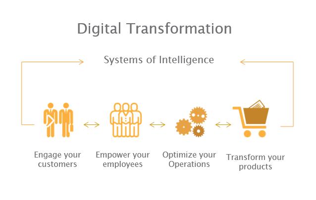 Digitale Transformatie met advanced analytics