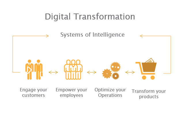 Digitale Transformatie met advanced analytics
