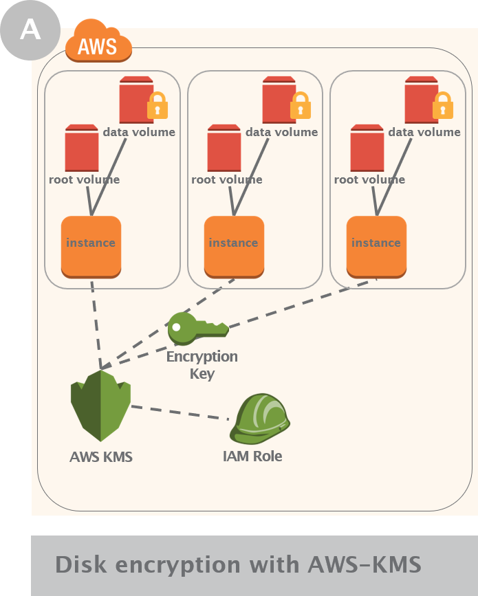 Native EBS disk encryption on AWS with KMS