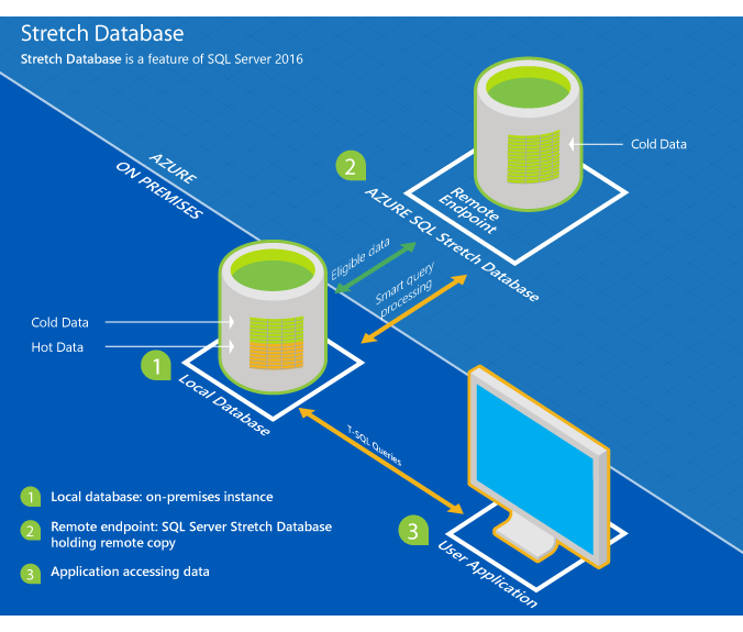 Microsoft_Azure_stretched_SQL_server_.jpeg