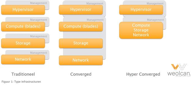 differtent infrastructure types - traditional - converged - hyper-converged