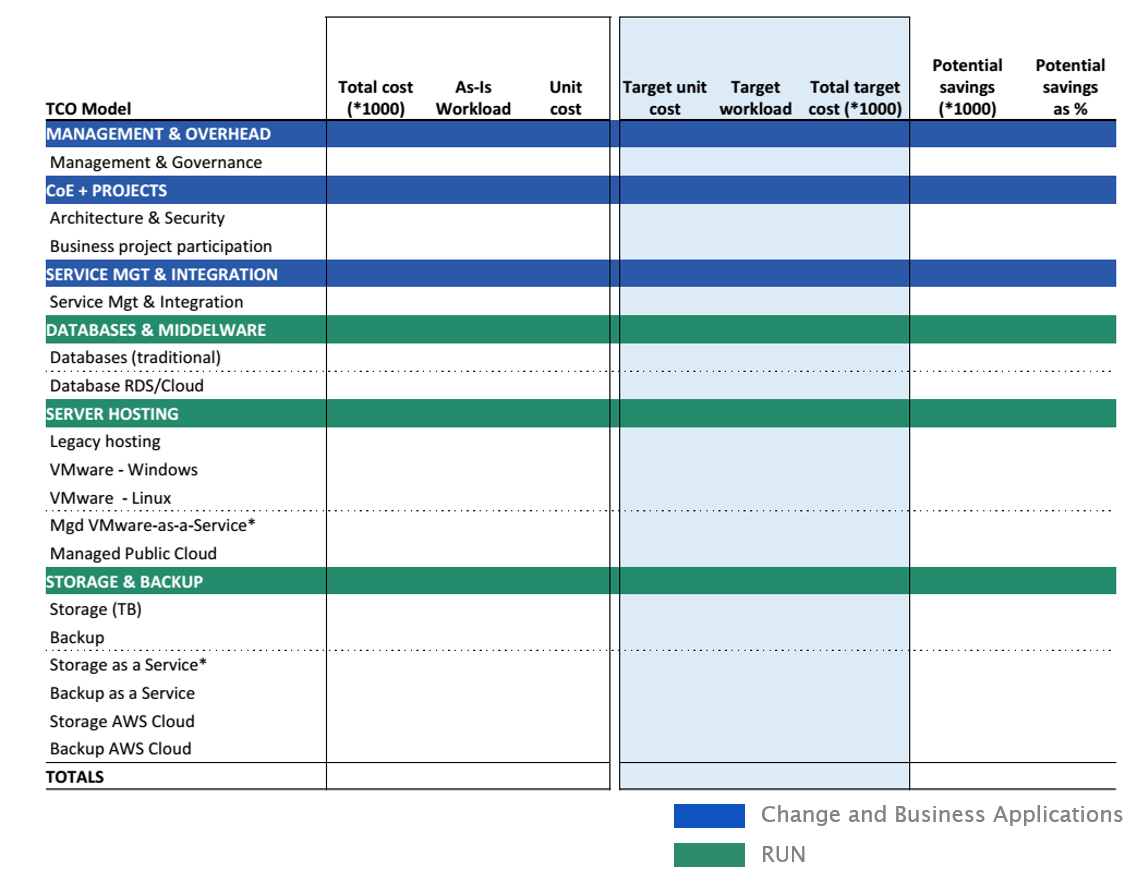 cloud financial analysis - sample overall business case