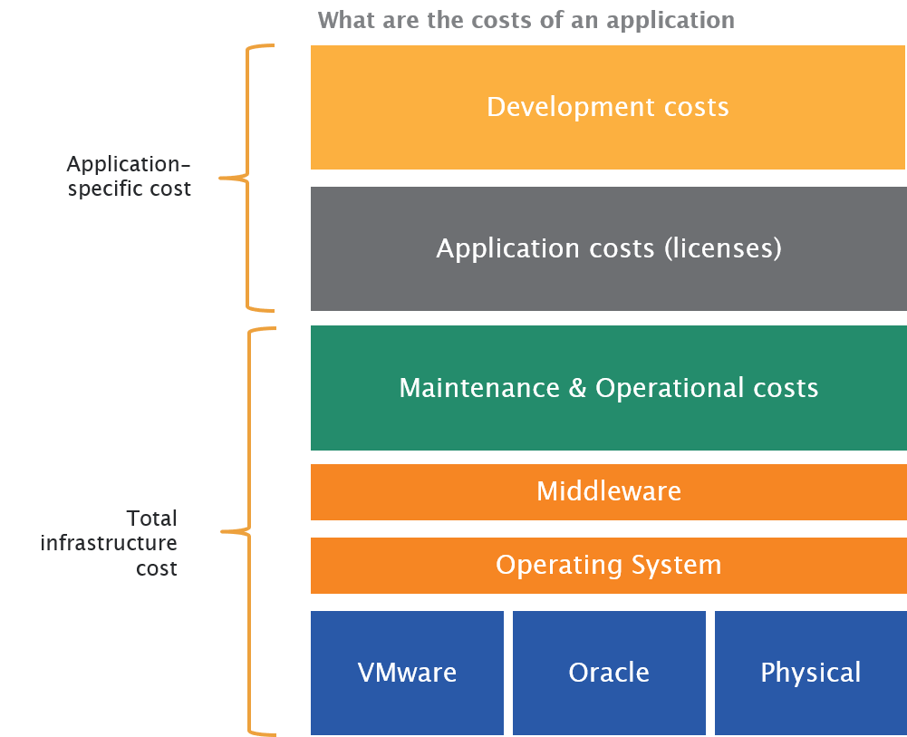 cloud financial analysis - what are the costs of an application