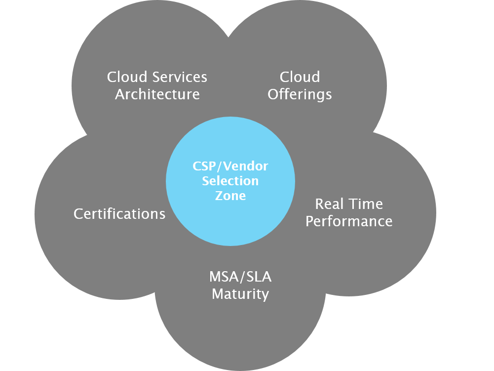 Making informed decisions on cloud