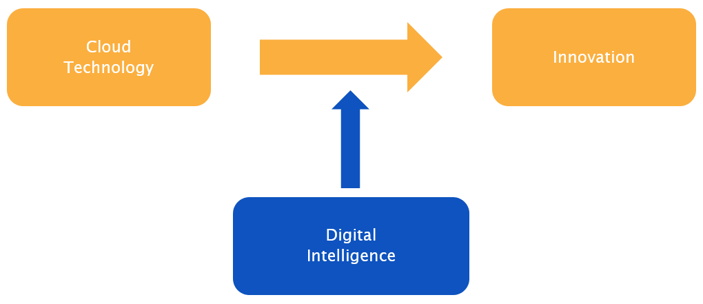 Digital Intelligence as catalyst for leveraging Cloud for Innovation