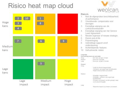 Heat Map Cloud Exit Strategie