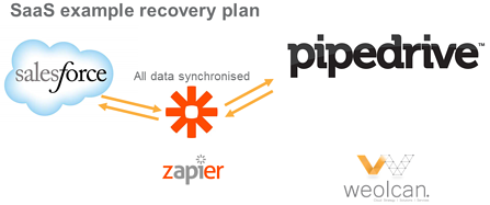 SaaS_example_recovery_plan