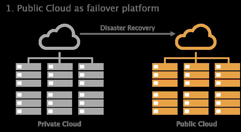 hybrid cloud scenario 1 - failover