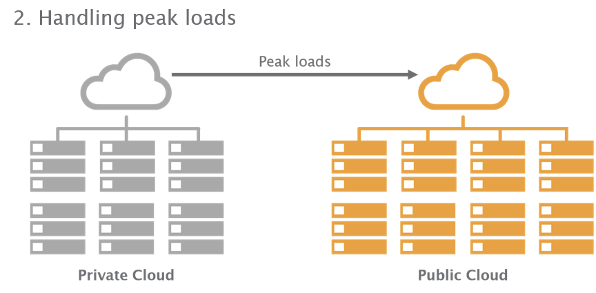 hybrid cloud scenario 2 - succes or failure