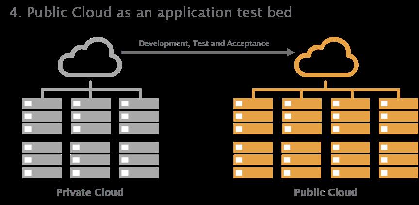 hybrid cloud scenario 4 - test bed