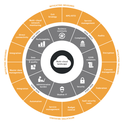 Weolcan Cloud Risk and Mitigation Model