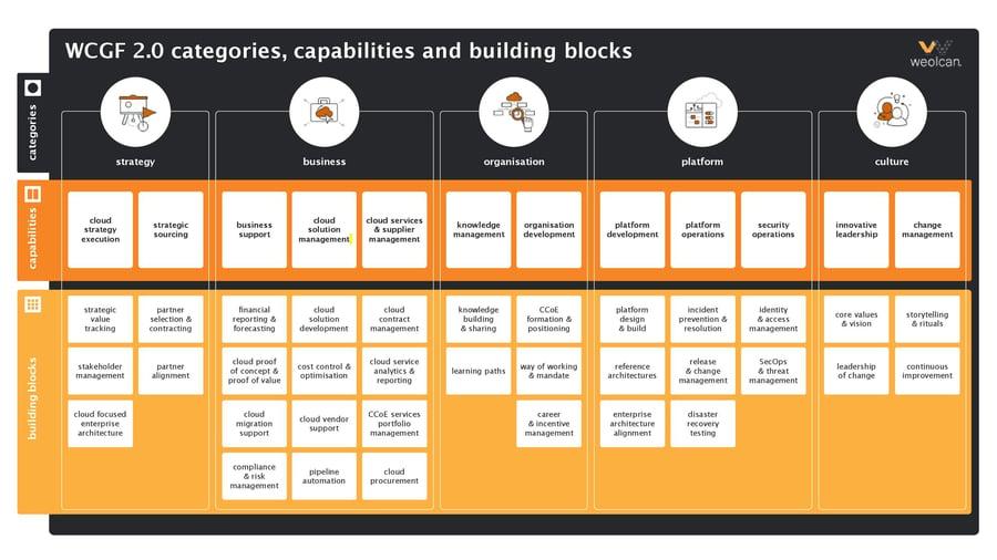 Weolcan Cloud Governance Framework